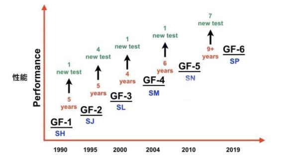德迈恩SP/GF-6机油的性能优越性在哪里(图2)